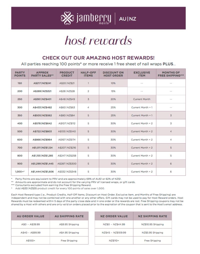 Host Rewards Chart AU:NZ.png